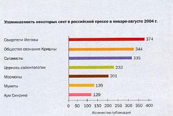 Российские СМИ тоталитарным сектам в России уделяют много внимания. На диагранне представлено сравнительное количество материалов в прессе с упоминанием деятельности различных деструктивных культовых объединений. Данные получены по фондам электронной библиотеки Public.ru